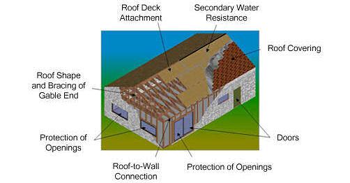 wind mitigation inspections best home inspection construction company llc. Black Bedroom Furniture Sets. Home Design Ideas